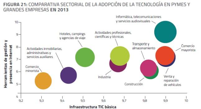 Comparativa de las TIC en microempresas